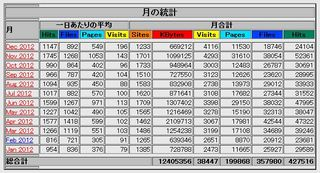 Visits-201212.JPG